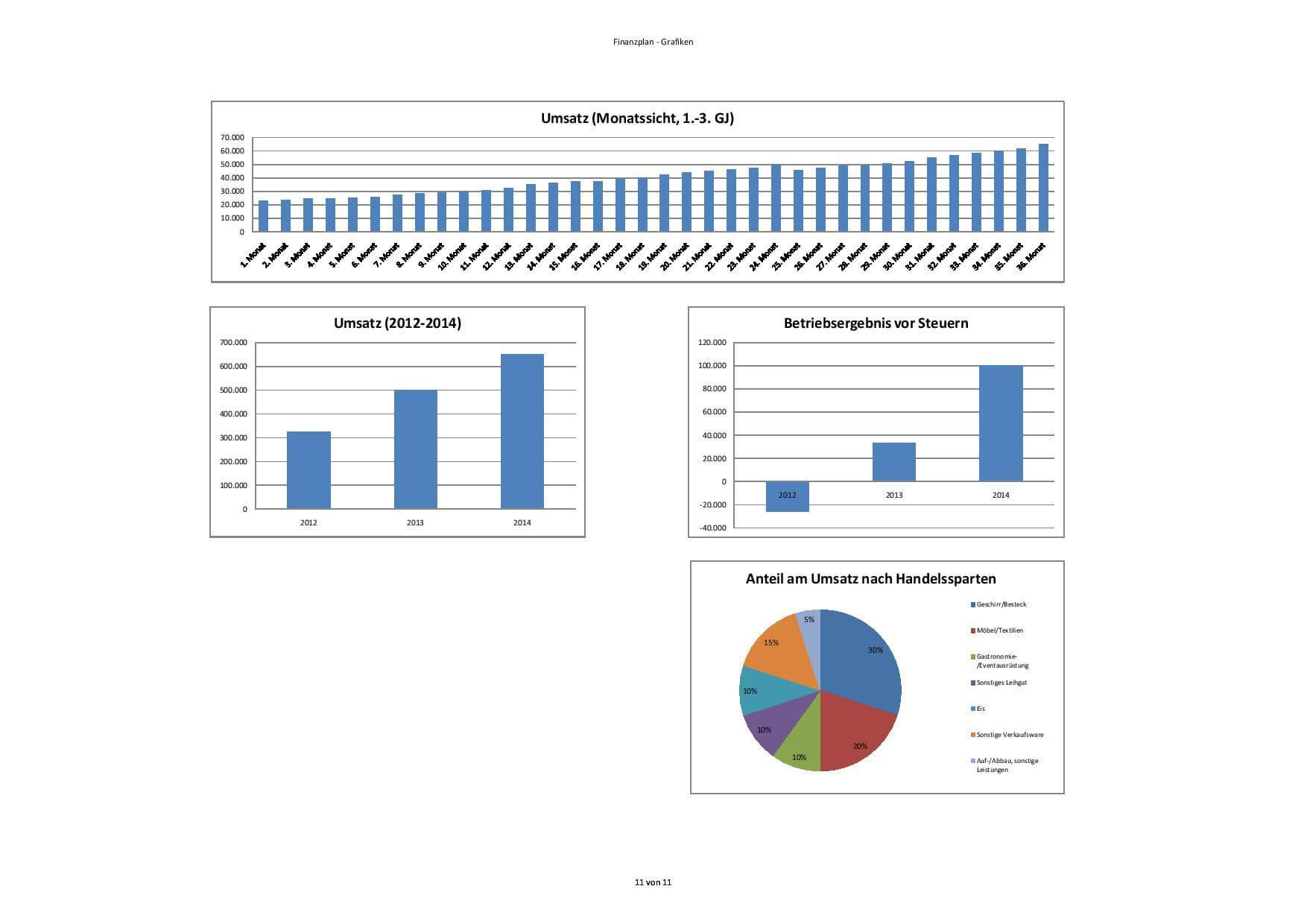 Finanzplan Businessplan Vorlage – Finanzplanung Businessplan