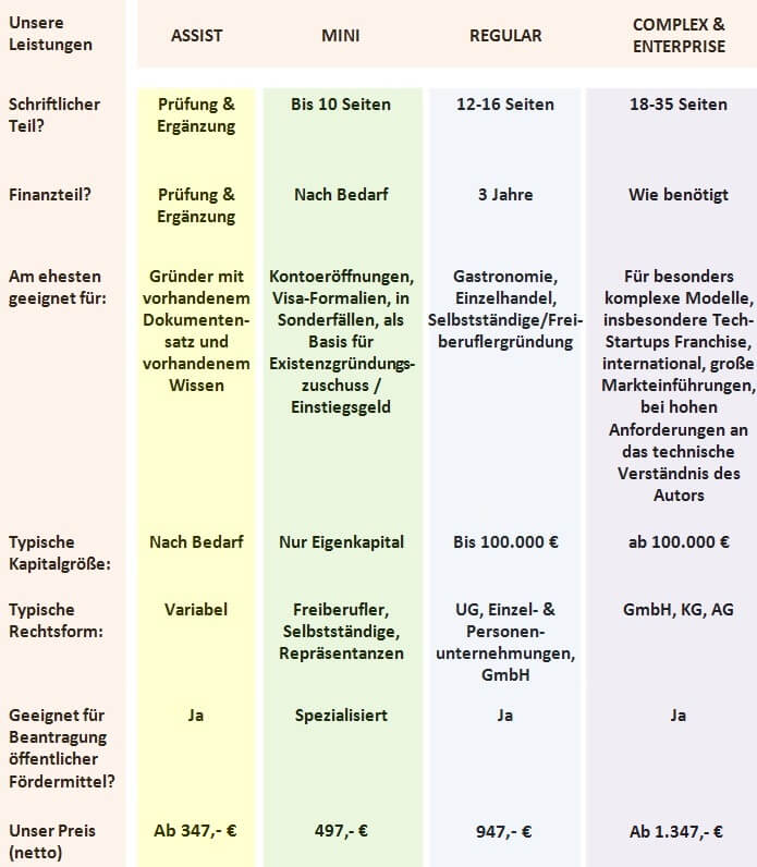 Ihr Businessplan