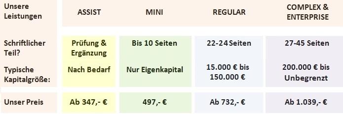 Businessplan-erstellen-lassen-Kosten-Businessplan-Beratung-Businessplan-Hilfe-Kurz-1