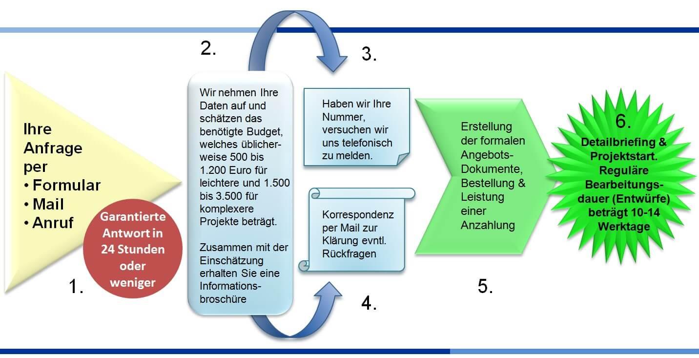 Businessplan-Beratung-Ablauf-Beauftragung-BrainHive Consulting-1