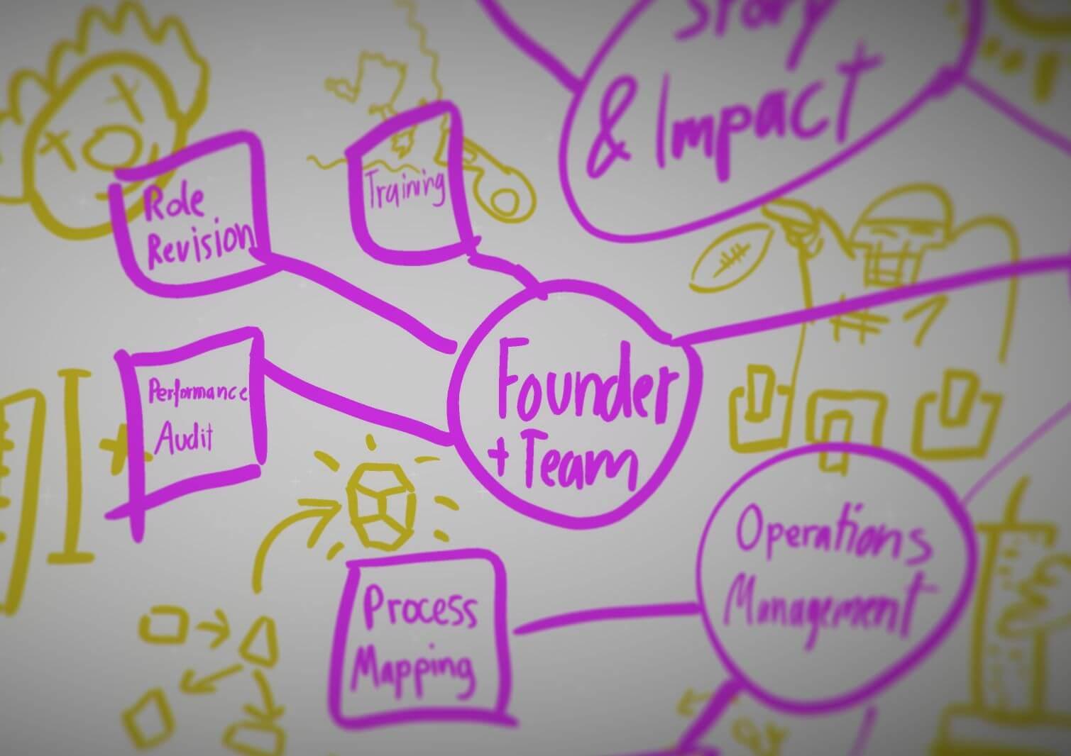 Startup Coach | Founder Coach | Lean Coach - BrainHive